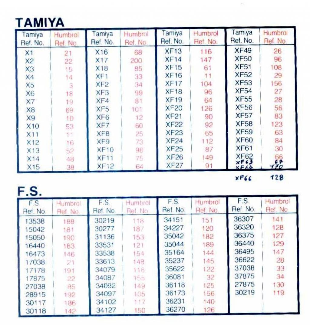 tableau d'equivalence peinture tamiya