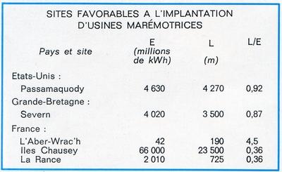 Usine marémotrice sur la Rance (Près de Saint-Malo) 1203040105351394009530977