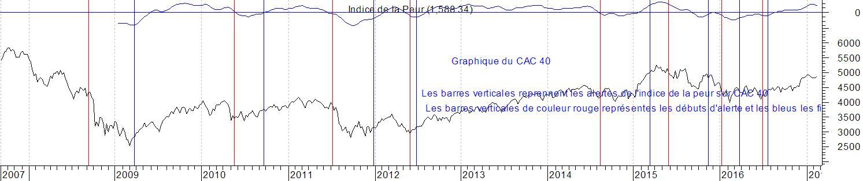 Graphique du CAC 40