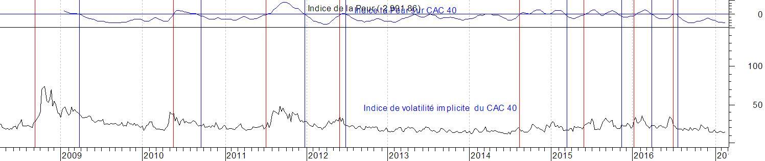 Indice de volatilité du CAC 40