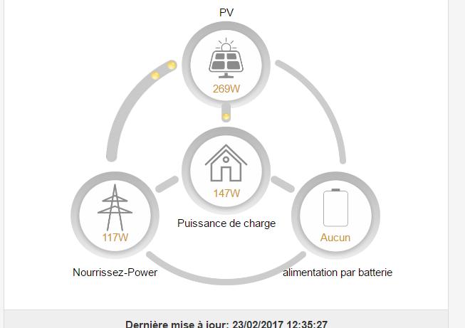Lecture graphique donn es onduleur sur internet page 5 for Forum photovoltaique pas rentable