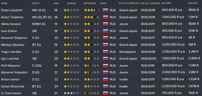 19.3 Dinamo-2 Moscow_ Joueurs Equipe B